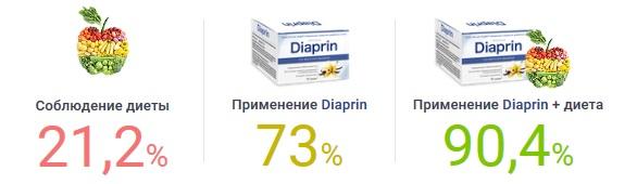 Показания к применению саше Диаприн